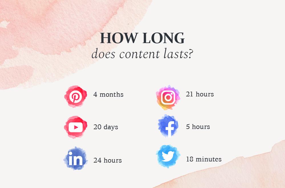 Social Media Content- Digital Content