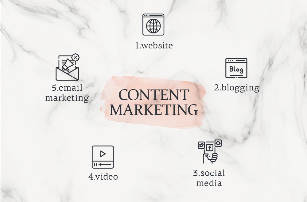 Email Content Marketing- 2 υπηρεσίες μαζί